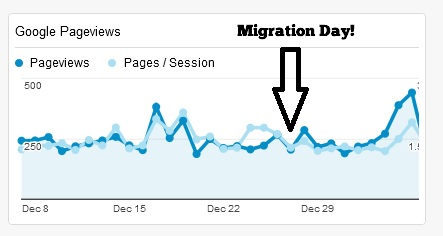 Migration Google Pageviews