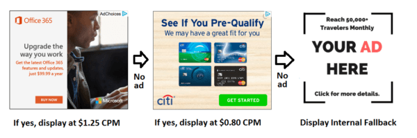Ad Waterfall with Amazon CPM Advertising and Adsense