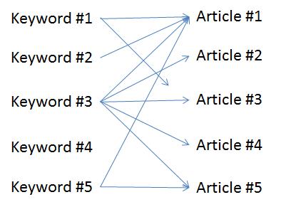 This Keyword Use Makes No Sense to a Bot