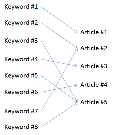 This Keyword Use is Streamlined