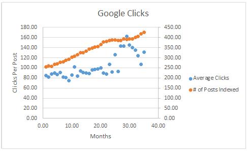 Google Clicks Per Post