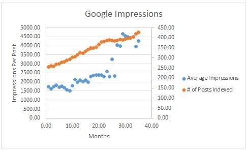 Google Impressions Per Post