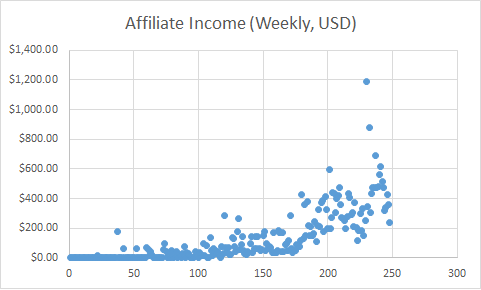 Affiliate marketing earnings chart by week.