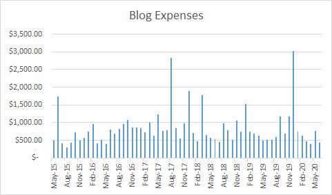 Travel Blog Expense Report