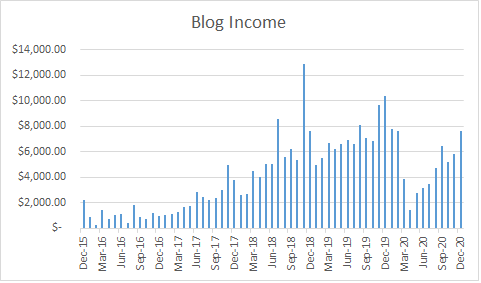 Travel Blog Income Report