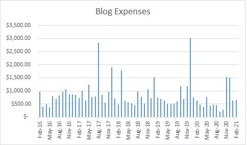 Travel Blog Expenses