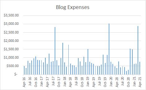 Blog Expenses
