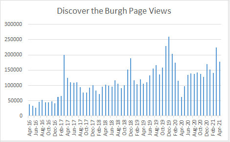 Local Blog Page Views